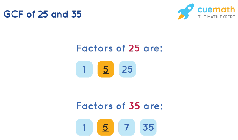 GCF of 25 and 35 by Listing Common Factors
