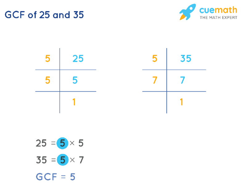 GCF of 25 and 35 by Prime Factorization