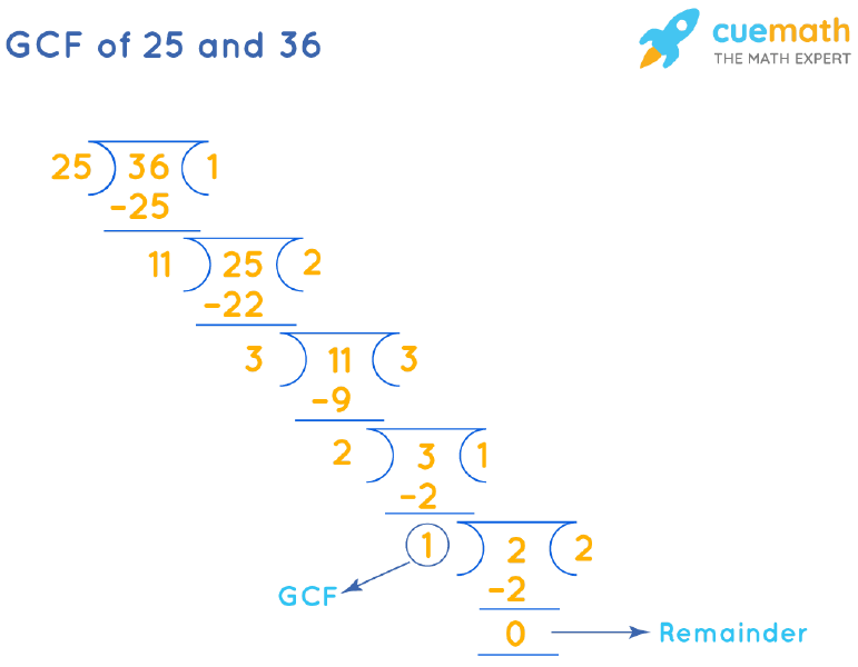 GCF of 25 and 36 by Long Division