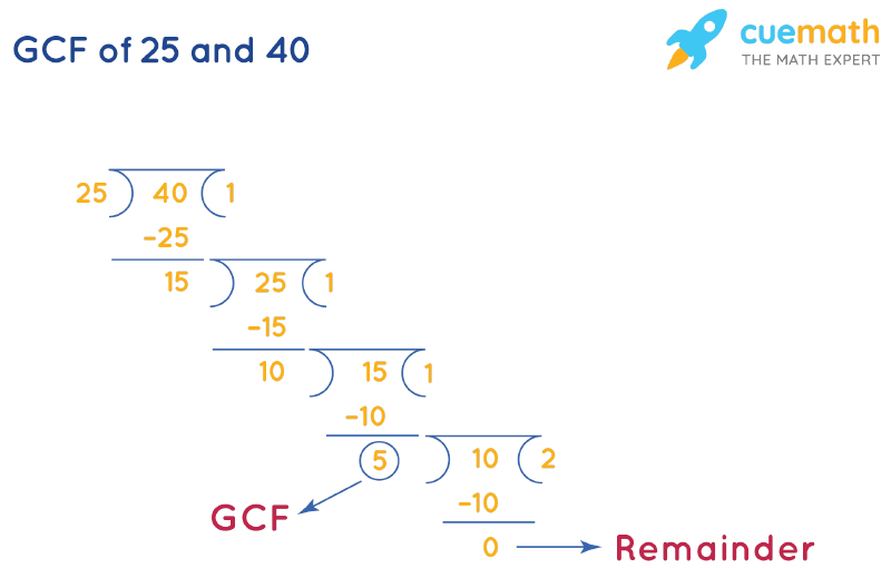 GCF of 25 and 40 by Long Division