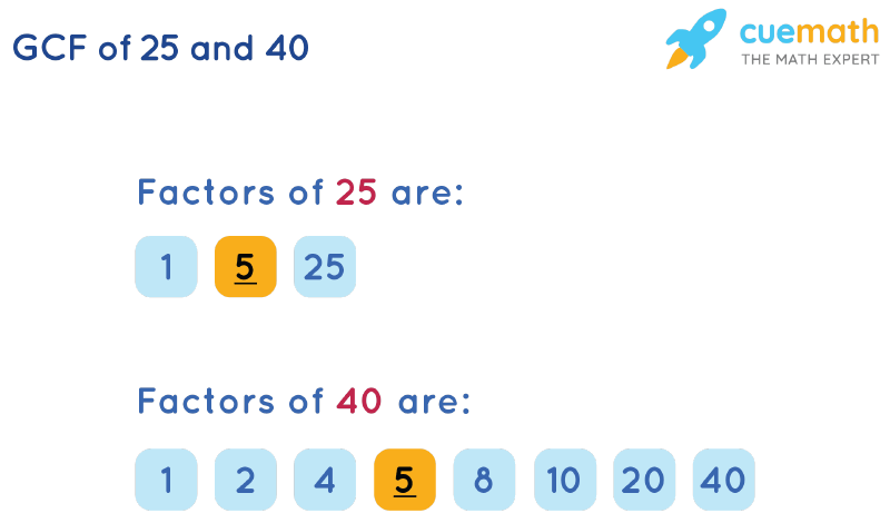 GCF of 25 and 40 by Listing Common Factors