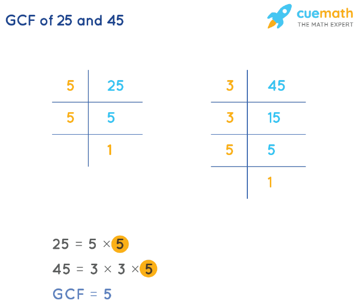 GCF of 25 and 45 by Prime Factorization