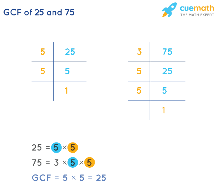GCF of 25 and 75 by Prime Factorization