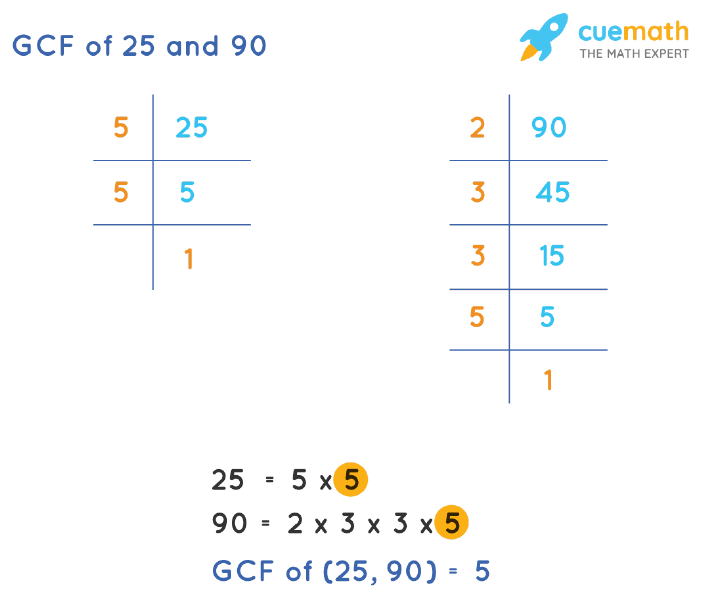 GCF of 25 and 90 by Prime Factorization