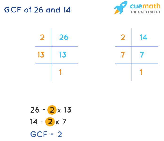 GCF of 26 and 14 by Prime Factorization