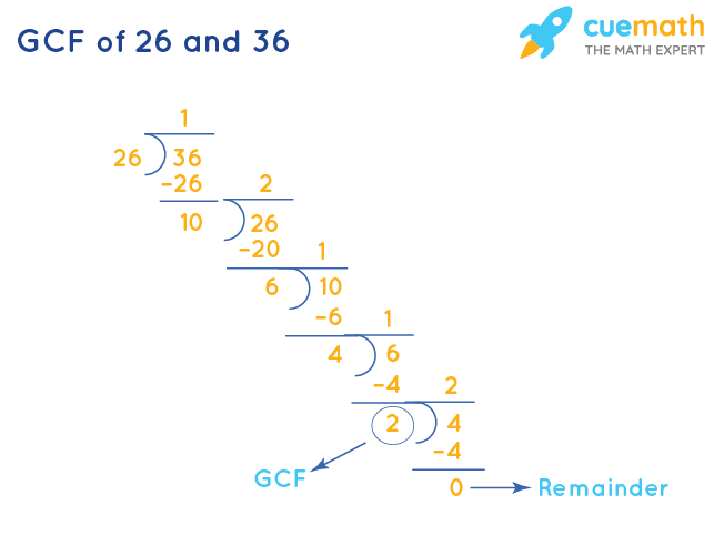 GCF of 26 and 36 by Long Division