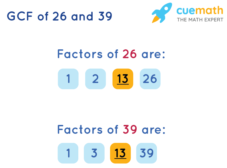 GCF of 26 and 39 by Listing Common Factors