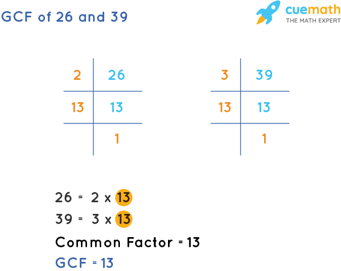 GCF of 26 and 39 by Prime Factorization