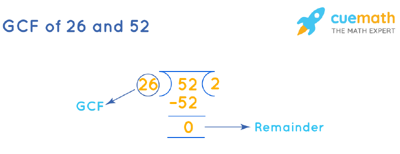 GCF of 26 and 52 by Long Division