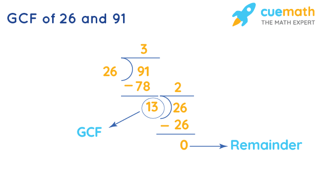 GCF of 26 and 91 by Long Division
