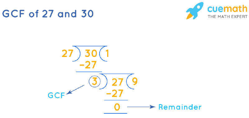 GCF of 27 and 30 by Long Division