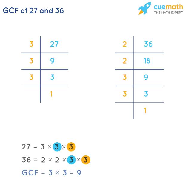 GCF of 27 and 36 by Prime Factorization