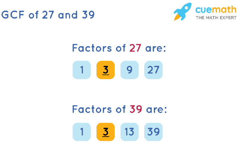 GCF of 27 and 39 by Listing Common Factors