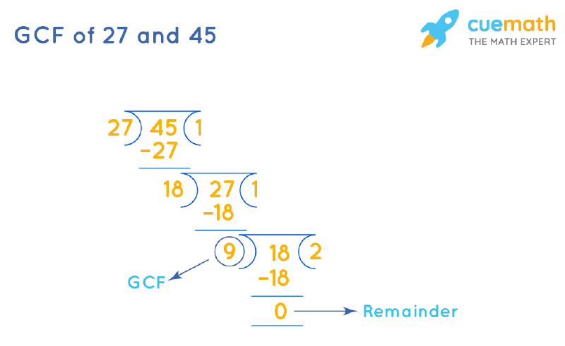 GCF of 27 and 45 by Long Division