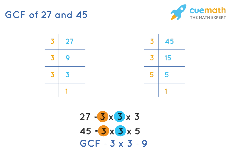 GCF of 27 and 45 by Prime Factorization