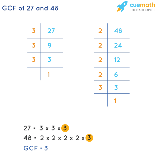 GCF of 27 and 48 by Prime Factorization
