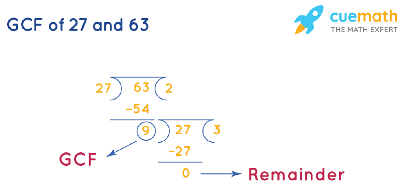 GCF of 27 and 63 by Long Division