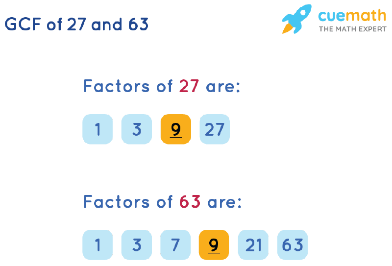 GCF of 27 and 63 by Listing Common Factors