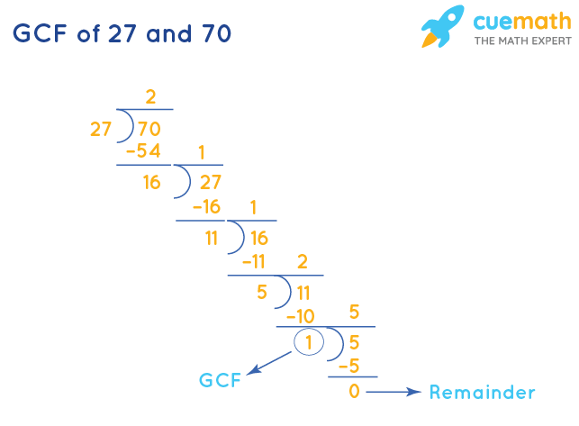 GCF of 27 and 70 by Long Division