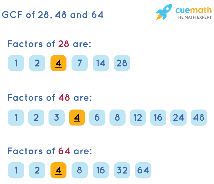 GCF of 28, 48 and 64 by Listing Common Factors