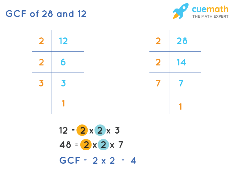 GCF of 28 and 12 by Prime Factorization