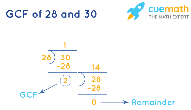 GCF of 28 and 30 by Long Division