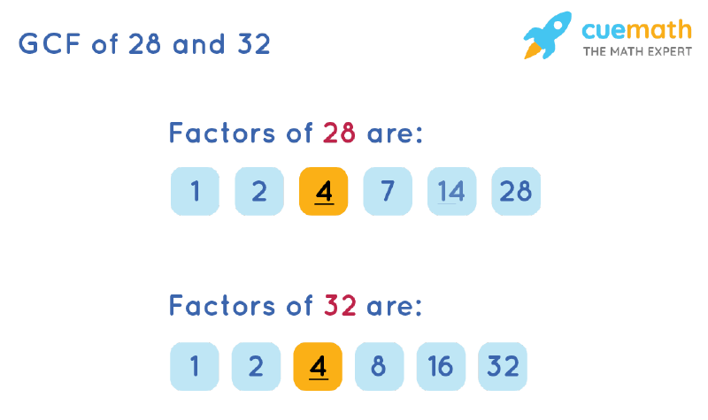 GCF of 28 and 32 by Listing Common Factors