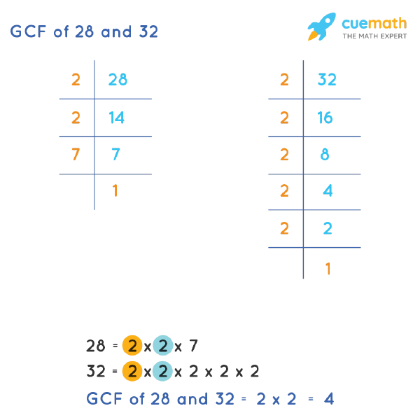 GCF of 28 and 32 by Prime Factorization