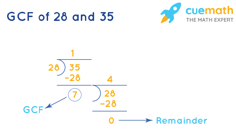 GCF of 28 and 35 by Long Division