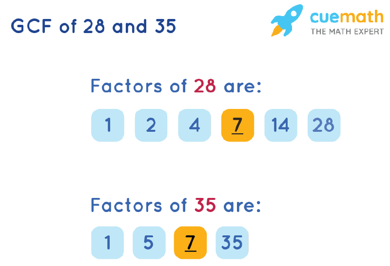 GCF of 28 and 35 by Listing Common Factors