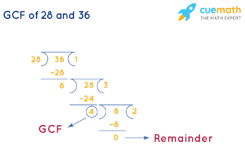 GCF of 28 and 36 by Long Division