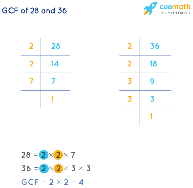 GCF of 28 and 36 by Prime Factorization