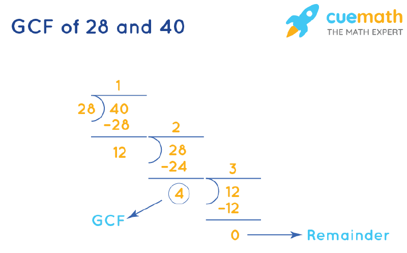 GCF of 28 and 40 by Long Division
