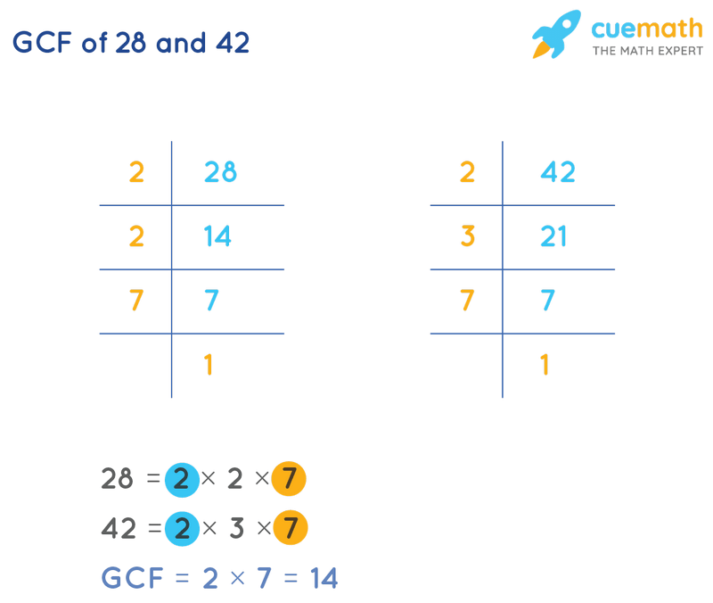 GCF of 28 and 42 by Prime Factorization
