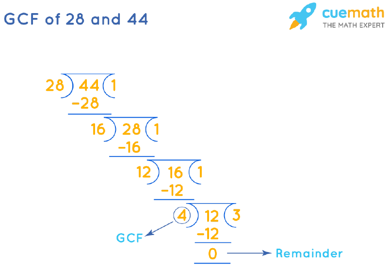 GCF of 28 and 44 by Long Division