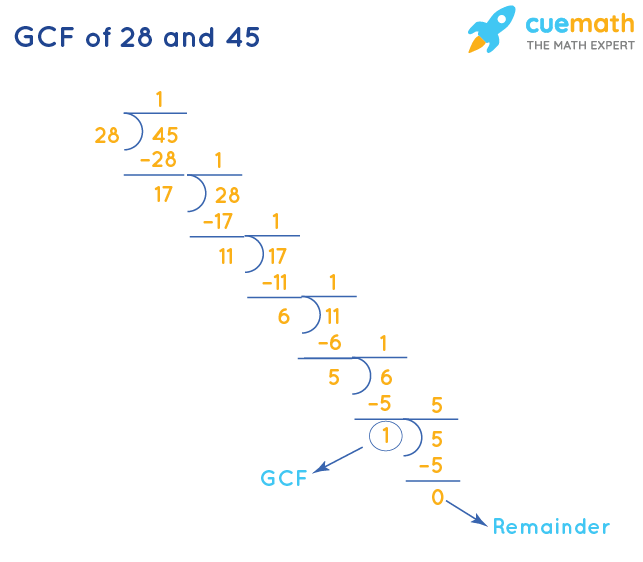 GCF of 28 and 45 by Long Division