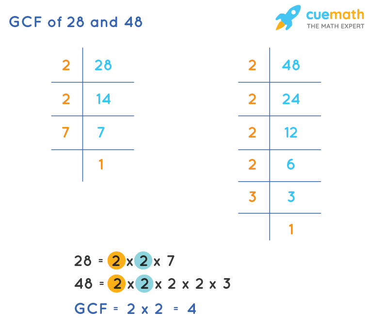 GCF of 28 and 48 by Prime Factorization