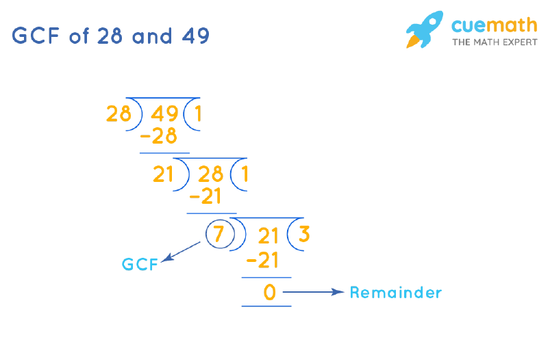 GCF of 28 and 49 by Long Division