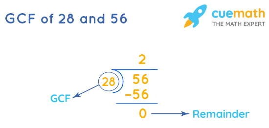 GCF of 28 and 56 by Long Division