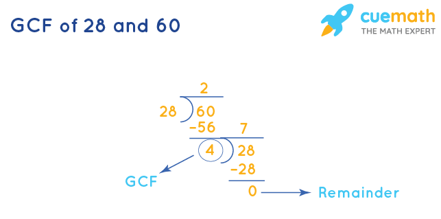 GCF of 28 and 60 by Long Division