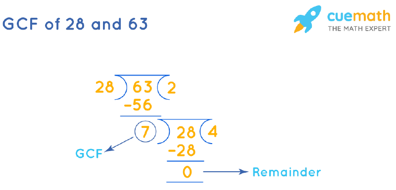 GCF of 28 and 63 by Long Division