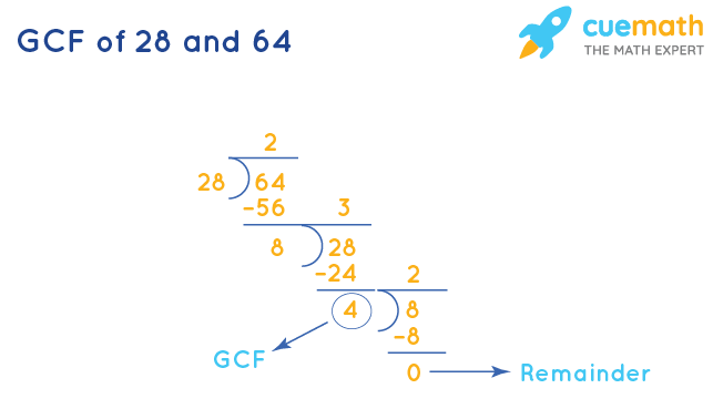 GCF of 28 and 64 by Long Division