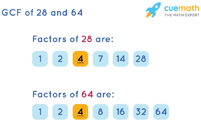 GCF of 28 and 64 by Listing Common Factors