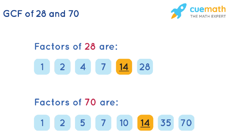 GCF of 28 and 70 by Listing Common Factors