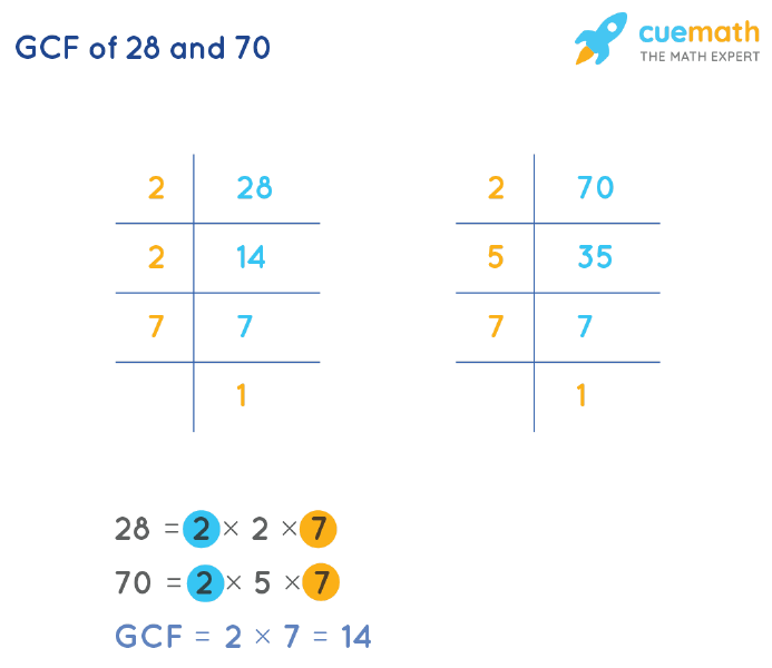 GCF of 28 and 70 by Prime Factorization