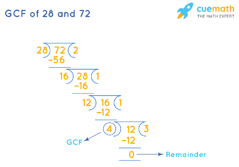 GCF of 28 and 72 by Long Division