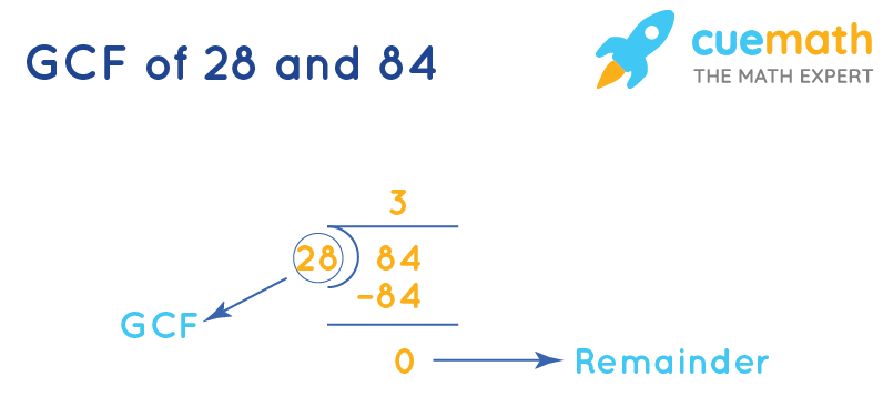 GCF of 28 and 84 by Long Division