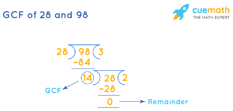 GCF of 28 and 98 by Long Division