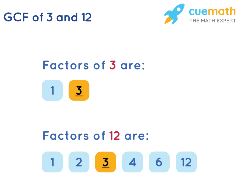 GCF of 3 and 12 by Listing Common Factors