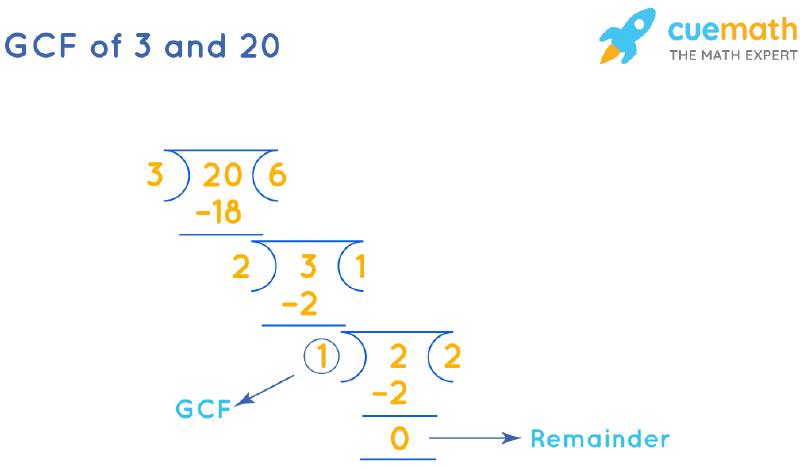 GCF of 3 and 20 by Long Division